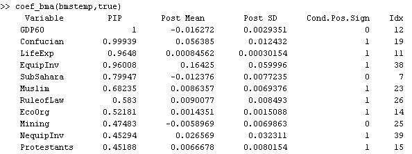 Tutorial: Bayesian Model Averaging with BMS under Matlab