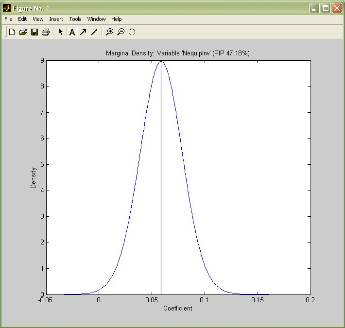 Tutorial: Bayesian Model Averaging with BMS under Matlab